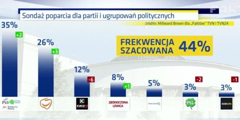 sondaz_MillwardBrown_dla TVN