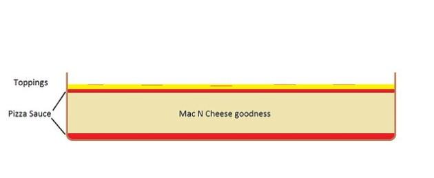 Pizza Mac Cheese