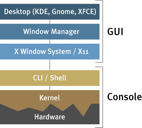 Linux Archirecture