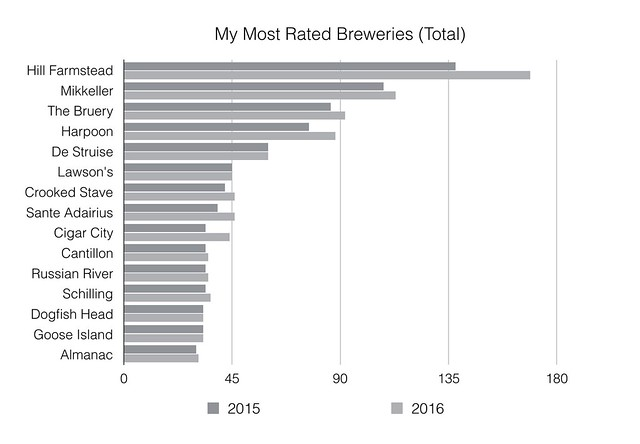 Most Rated Breweries