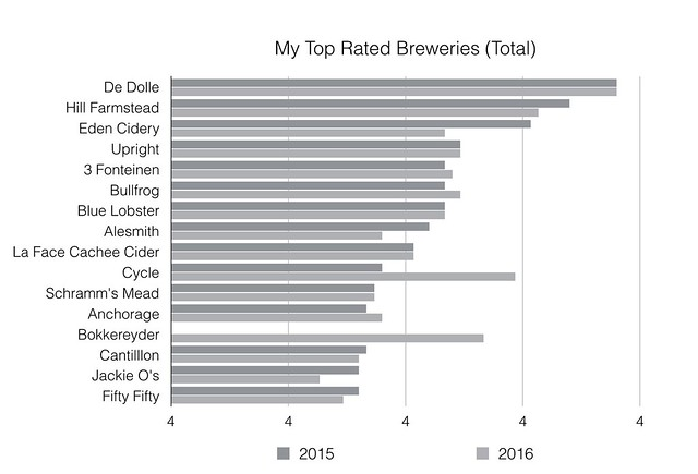 Top Rated breweries