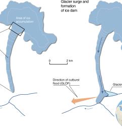 formation of lakes and glacier lake outburst floods glofs by medvezhi glacier pamirs [ 1440 x 1053 Pixel ]