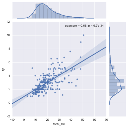 Scatter Plots with Marginal Densities – An Example for Doing