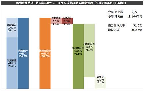 株式会社グリービジネスオペレーションズ 第4期 貸借対照表(平成27年6月30日現在)