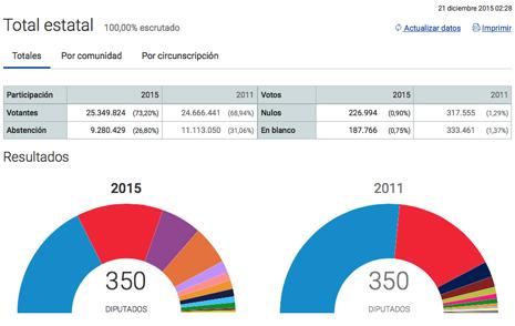 15l21 Resultados definitivos elecciones 20D