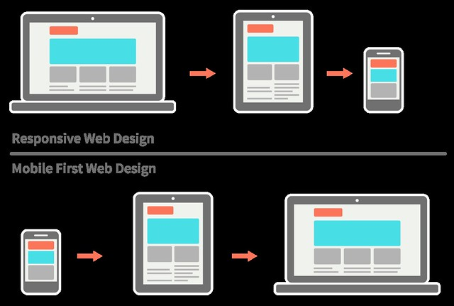 responsive-vs-mobile-first