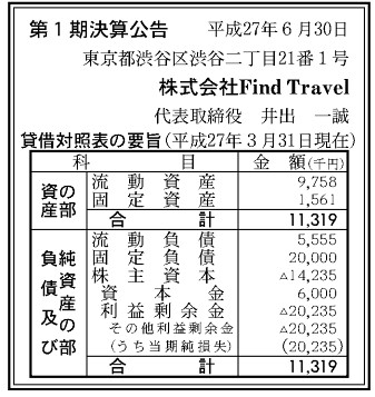 株式会社FindTravel 決算公告