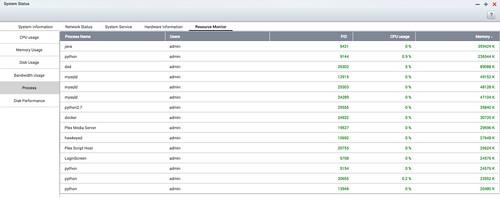 Resource Monitor เก่าบน QTS 4.2