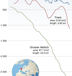 glacier front variations in the european alps [ 733 x 1149 Pixel ]