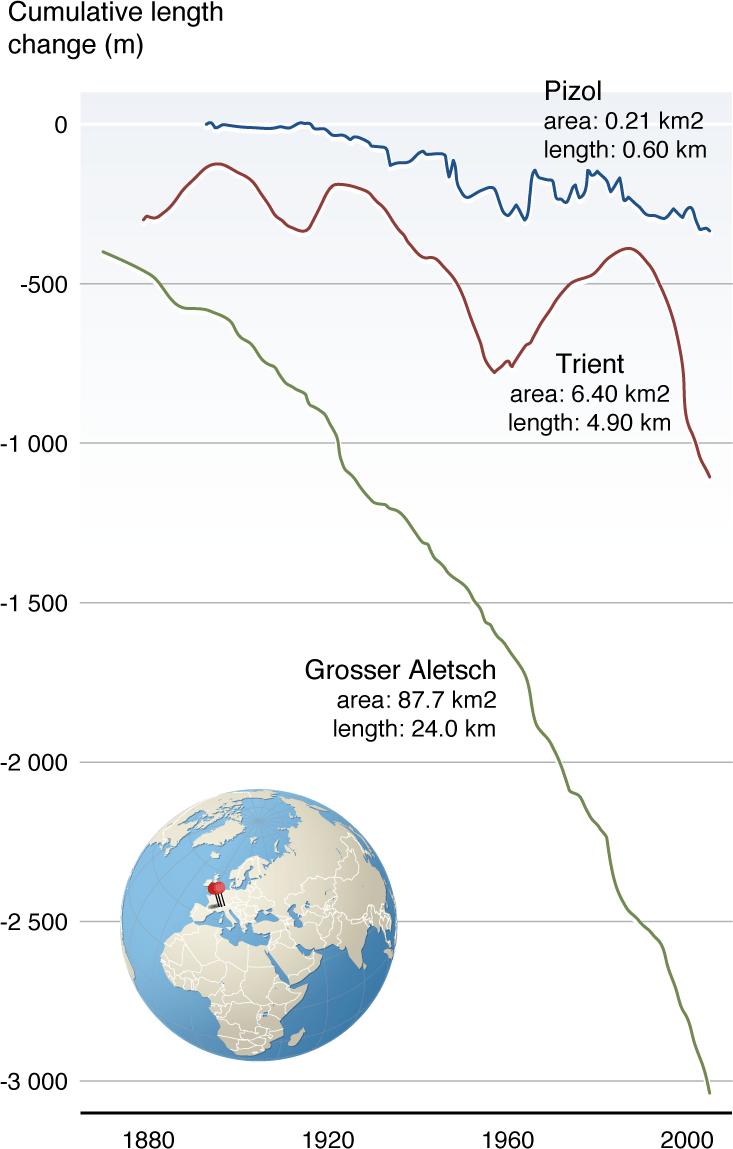 medium resolution of glacier front variations in the european alps