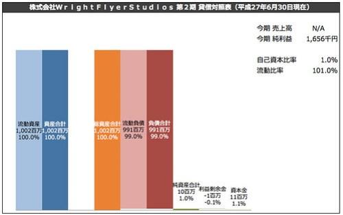 株式会社WrightFlyerStudios 第2期 貸借対照表(平成27年6月30日現在)