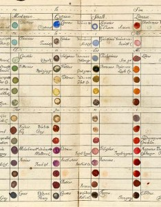 Colour wheels charts and tables through history also  the public rh publicdomainreview