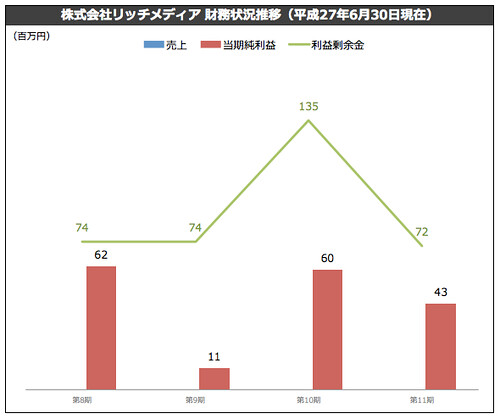 株式会社リッチメディア 財務状況推移(平成27年6月30日現在)