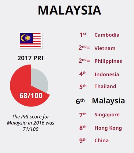 msia relationship index