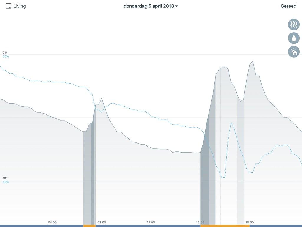Dagelijkse grafieken in de Tado App