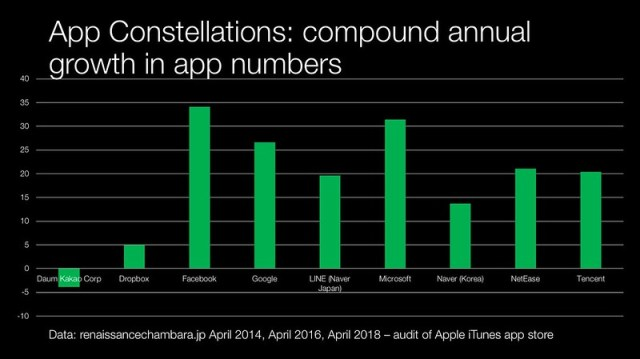compound annual growth in app number