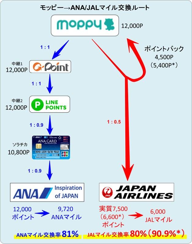 180321 モッピーからANA/JALマイルへの交換ルート