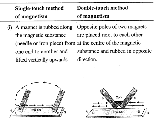 Selina Concise Physics Class 6 ICSE Solutions - Magnetism 23