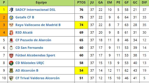 futbolme tercera division clasificacion