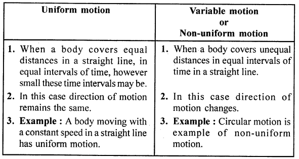 Selina Concise Physics Class 7 ICSE Solutions - Motion 9