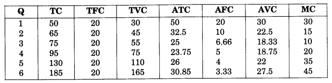 NCERT Solutions for Class 12 Microeconomics Chapter 3 Production and Costs (Hindi Medium) 26.1