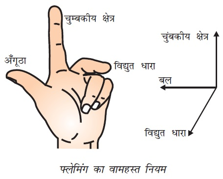 NCERT Solutions for Class 10 Science Chapter 13 Magnetic Effects of Electric Current (Hindi Medium) 5