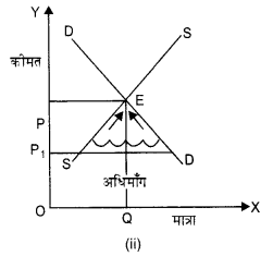 NCERT Solutions for Class 12 Microeconomics Chapter 5 Market Competition (Hindi Medium) 4.1