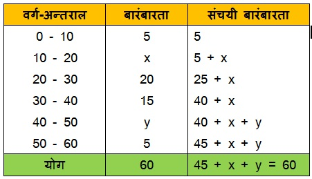 NCERT Maths Textbook Solutions For Class 10 Hindi Medium Statistics 14.1 57