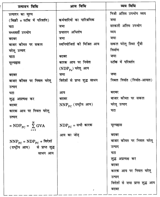 NCERT Solutions for Class 12 Macroeconomics Chapter 2 National Income Accounting (Hindi Medium) 5