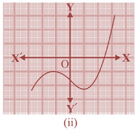NCERT Solutions For Class 10 Maths PDF Chapter 2 Polynomial 2.1 2