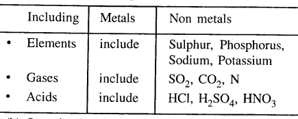 new-simplified-chemistry-class-6-icse-solutions-introduction-to-chemistry - 1