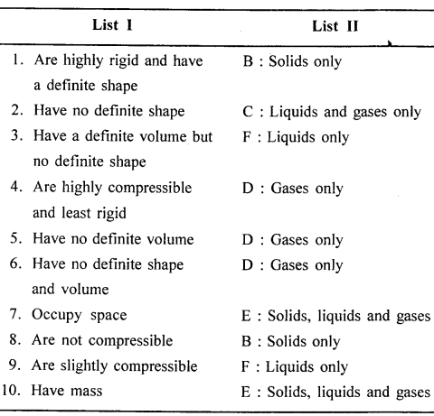 New Simplified Chemistry Class 6 ICSE Solutions - Matter 14