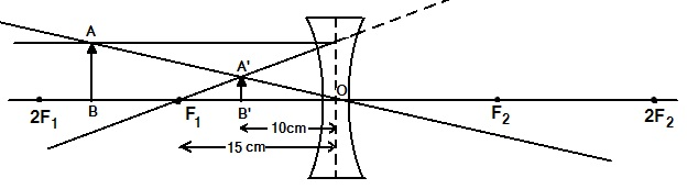 NCERT Solutions for Class 10 Science Chapter 10 Light Reflection and Refraction (Hindi Medium) 15