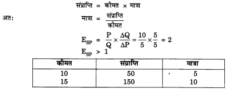 NCERT Solutions for Class 12 Microeconomics Chapter 4 Theory of Firm Under Perfect Competition (Hindi Medium) 25