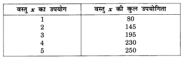 NCERT Solutions for Class 12 Microeconomics Chapter 2 Theory of Consumer Behavior (Hindi Medium) snq 1