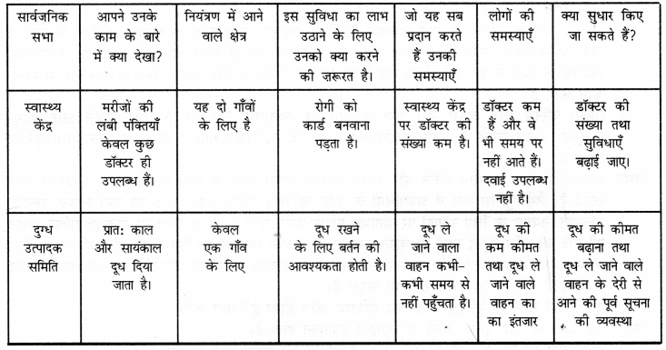 NCERT Solutions for Class 6 Social Science Civics Chapter 6 (Hindi Medium) 6