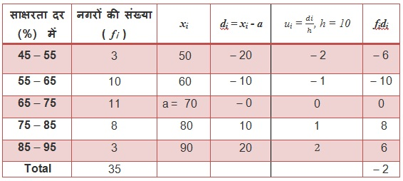 NCERT Solutions for Class 10 Maths Chapter 14 Statistics (Hindi Medium) 14.1 49