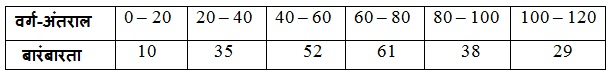 NCERT Maths Textbook For Class 10 Solutions Hindi Medium Statistics 14.1 77