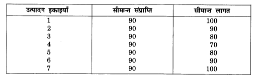 NCERT Solutions for Class 12 Microeconomics Chapter 4 Theory of Firm Under Perfect Competition (Hindi Medium) 7