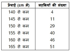NCERT Books For Class 10 Maths Solutions Hindi Medium Statistics 14.1 78