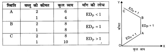 NCERT Solutions for Class 12 Microeconomics Chapter 2 Theory of Consumer Behavior (Hindi Medium) saq 30