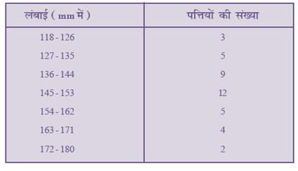 NCERT Textbook Solutions For Class 10 Maths Hindi Medium Statistics 14.1 60