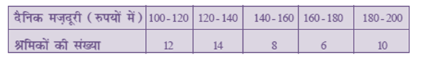 NCERT Solutions of Maths For Class 10 Hindi Medium Statistics 14.1 28