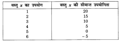 NCERT Solutions for Class 12 Microeconomics Chapter 2 Theory of Consumer Behavior (Hindi Medium) snq 2