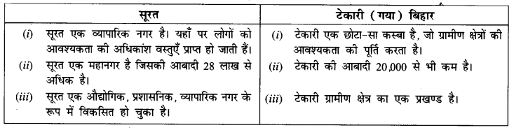 NCERT Solutions for Class 7 Social Science History Chapter 6 (Hindi Medium) 1