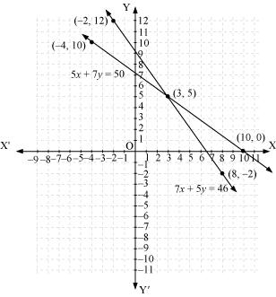 NCERT Solutions for Class 10 Maths Chapter 3 Pair of Linear Equations in Two Variables 12