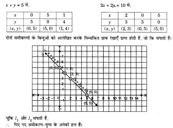 UP Board Solutions for Class 10 Maths Chapter 3 page 55 4.1