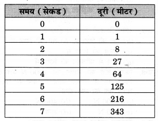 NCERT Solutions for Class 9 Science Chapter 9 (Hindi Medium) 14