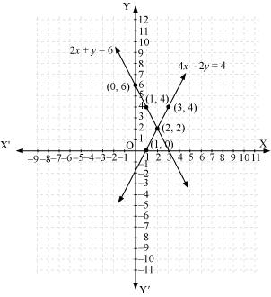 NCERT Solutions for Class 10 Maths Chapter 3 Pair of Linear Equations in Two Variables 31