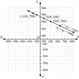 NCERT Solutions for Class 10 Maths Chapter 3 Pair of Linear Equations in Two Variables 5